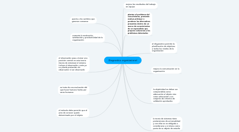 Mind Map: Diagnostico organizacional