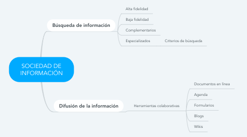 Mind Map: SOCIEDAD DE INFORMACIÓN