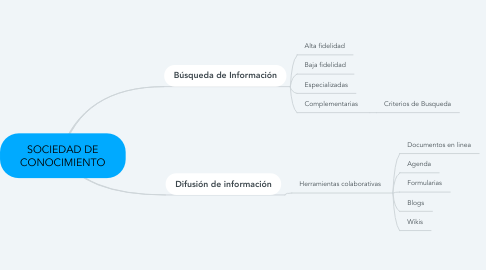 Mind Map: SOCIEDAD DE CONOCIMIENTO
