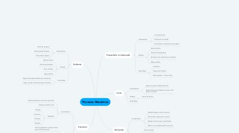 Mind Map: Procesos Mecánicos