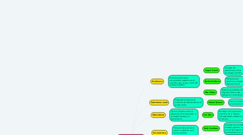 Mind Map: ESCUELAS SOCIOLÓGICAS  CLÁSICAS