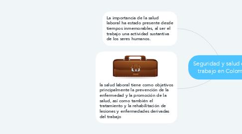 Mind Map: Seguridad y salud en el  trabajo en Colombia