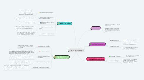 Mind Map: TIPOS DE INVENTARIOS