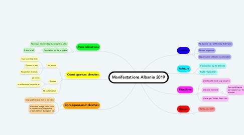 Mind Map: Manifestations Albanie 2019