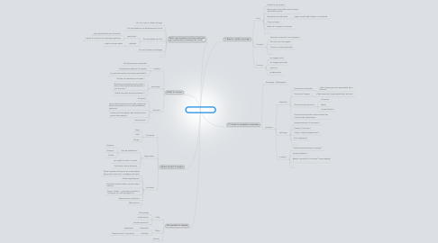 Mind Map: Ouvrir un compte  Fb