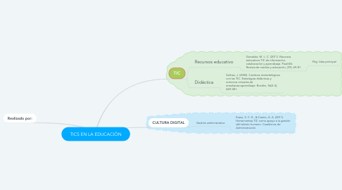 Mind Map: TICS EN LA EDUCACIÒN