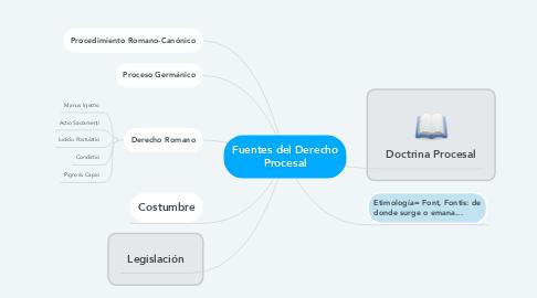 Mind Map: Fuentes del Derecho Procesal