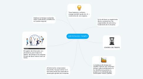 Mind Map: GESTIÓN DEL TIEMPO