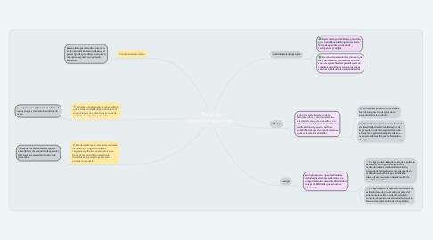 Mind Map: Tipos de condicionamientos.