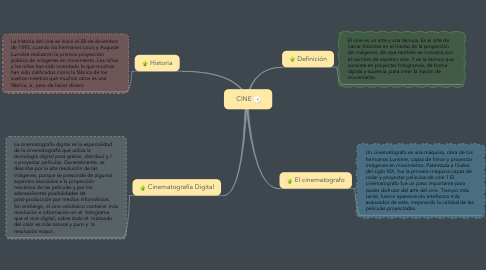 Mind Map: CINE