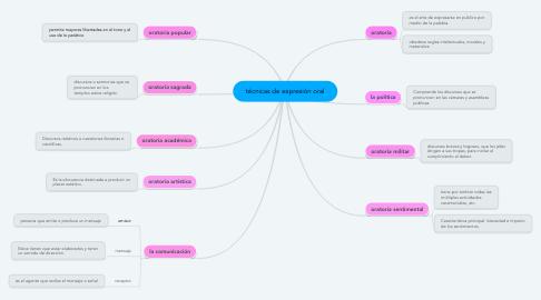Mind Map: técnicas de expresión oral