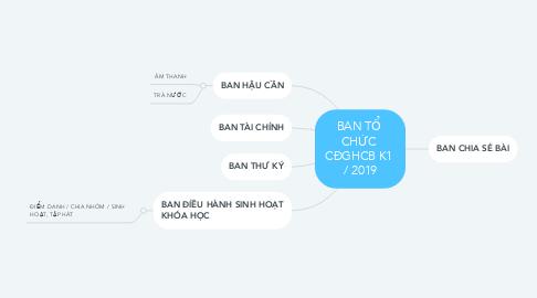 Mind Map: BAN TỔ  CHỨC  CĐGHCB K1  / 2019