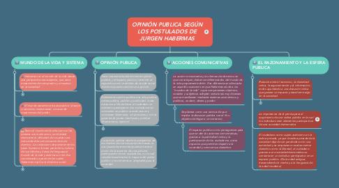 Mind Map: OPINIÓN PUBLICA SEGÚN LOS POSTULADOS DE JURGEN HABERMAS