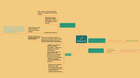 Mind Map: PERSONALIDAD