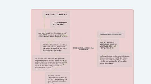 Mind Map: ENFOQUES CLÁSICOS DE LA PSICOLOGÍA