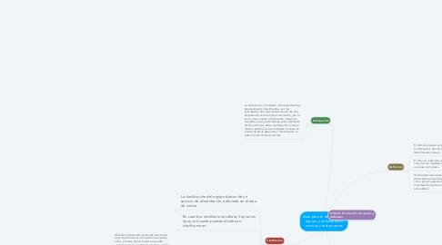 Mind Map: Guía para la selección de equipo y mobiliario en cocinas y restaurantes