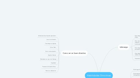 Mind Map: Habilidades Directivas