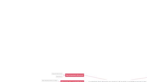 Mind Map: Cumplimiento de la demanda para el servicio de  la tienda Juan Valdez en el aero puerto