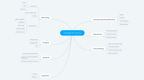 Mind Map: Strategies for Learning