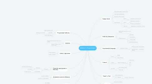 Mind Map: Hábito 1. Proactividad
