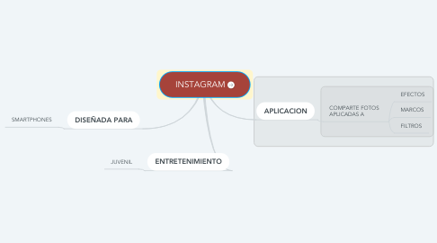 Mind Map: INSTAGRAM