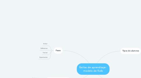 Mind Map: Estilos de aprendizaje:  modelo de Kolb