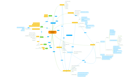 Mind Map: Enhance Environmental Awareness of Young People