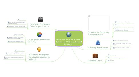 Mind Map: Innovación en la Promoción Turística en Medios y Redes Sociales