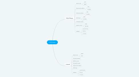 Mind Map: PhD thesis