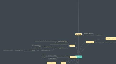 Mind Map: عمارة الحاسب