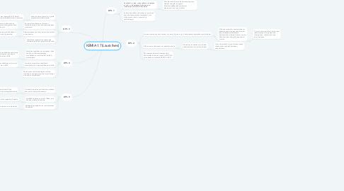 Mind Map: KEMIA 1.7 (Laura Ilves)