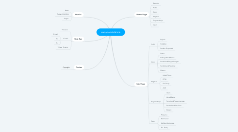 Mind Map: Website HIMANIA