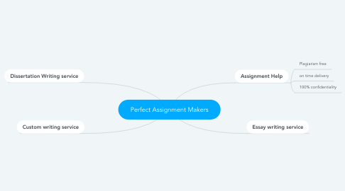 Mind Map: Perfect Assignment Makers