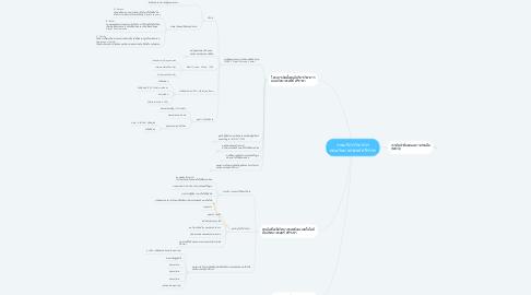 Mind Map: งานบริการวิชาการ คณะวิทยาศาสตร์ ศรีราชา