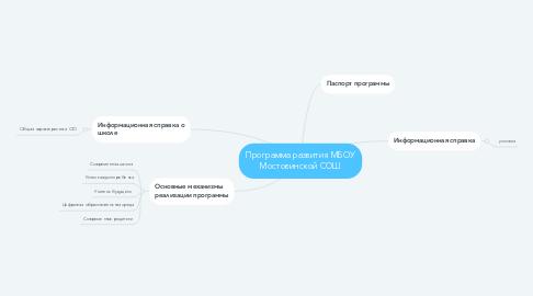 Mind Map: Программа развития МБОУ Мостовинской СОШ
