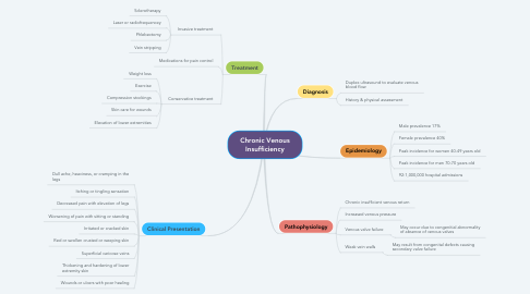 Mind Map: Chronic Venous Insufficiency
