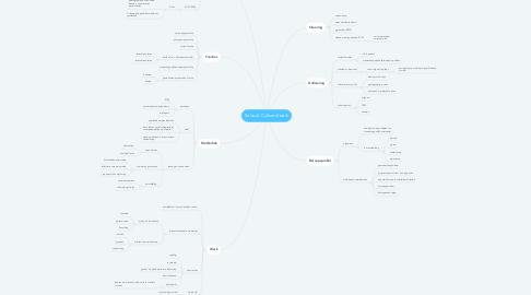 Mind Map: Sociaal- Cultureel werk