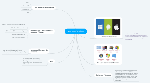 Mind Map: Ambiente Windows