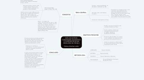 Mind Map: NÓS, OS OUTROS: CONSTRUÇÃO DO EXÓTICO  E CONSUMO DE MODA BRASILEIRA NA FRANÇA  Débora Krischke Leitão
