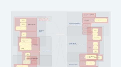 Mind Map: MICROECONOMIA