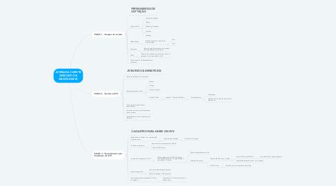 Mind Map: JORNADA CLIENTE DESCONTO & NEGÓCIO/EVS