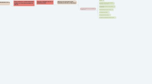 Mind Map: INVESTIGACION DE LA COMUNICACION  EN MASAS