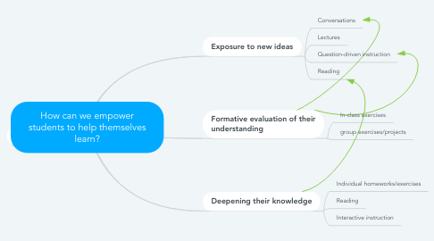 Mind Map: How can we empower students to help themselves learn?