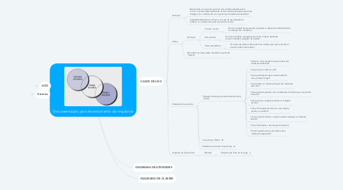Mind Map: Documentação para levantamento de requisitos