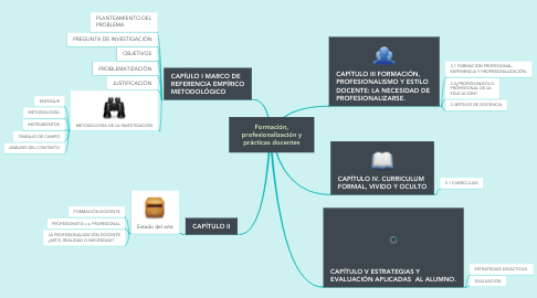 Mind Map: Formación, profesionalización y prácticas docentes