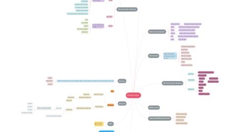 Mind Map: Bromatología.