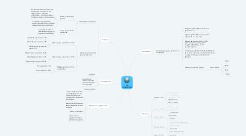 Mind Map: LA ATMOSFERA