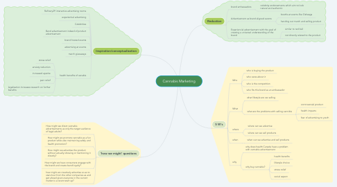 Mind Map: Cannabis Marketing