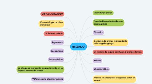 Mind Map: ESQUILO