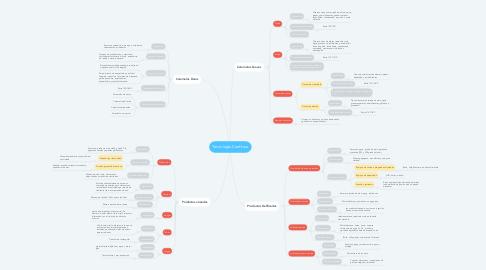 Mind Map: Tecnología Confitera